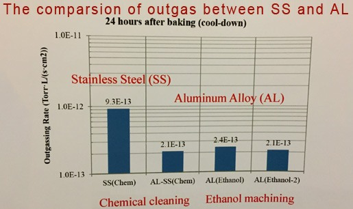 comparsion-of-outgas-between-SS-and-AL