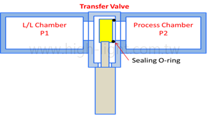 矩形闸阀 rectangular transfer vacuum valve