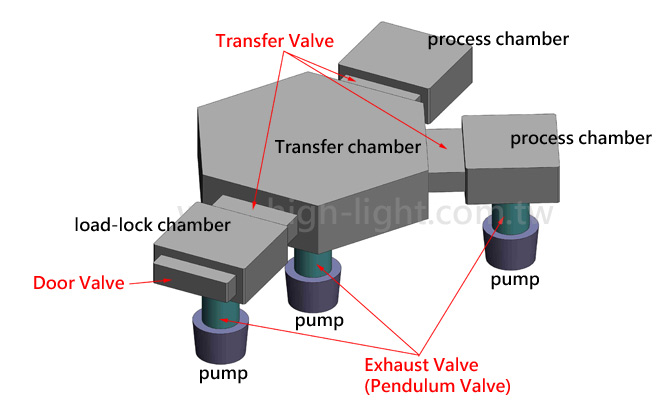 Transfer Valve and doors